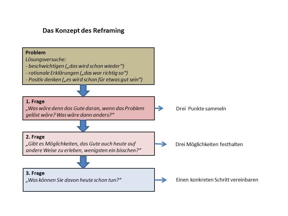 entscheidung_Reframing